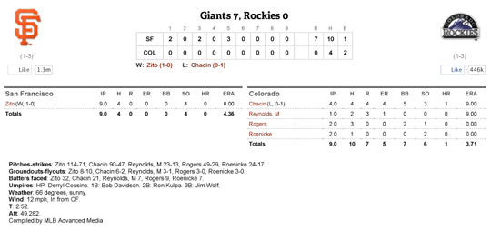 http://sanfrancisco.giants.mlb.com/mlb/gameday/index.jsp?gid=2012_04_09_sfnmlb_colmlb_1&mode=box&c_id=sf